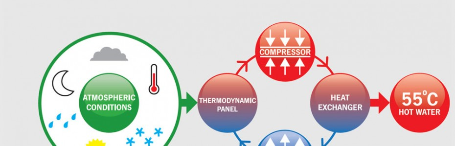 thermodynamic energy panels